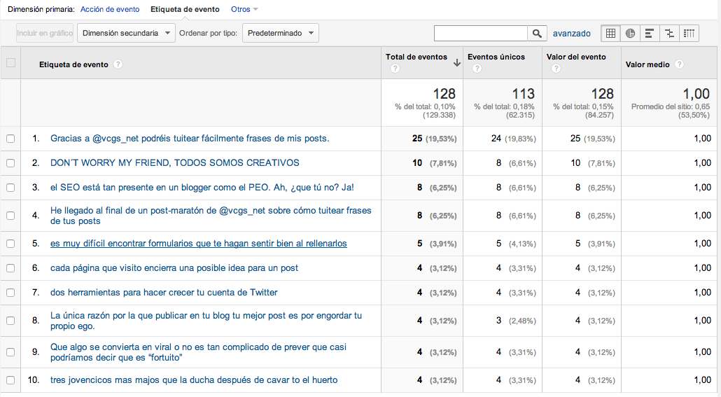 Piopialo Google Analytics
