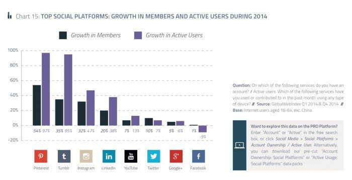 Fastest growing social networks 2015