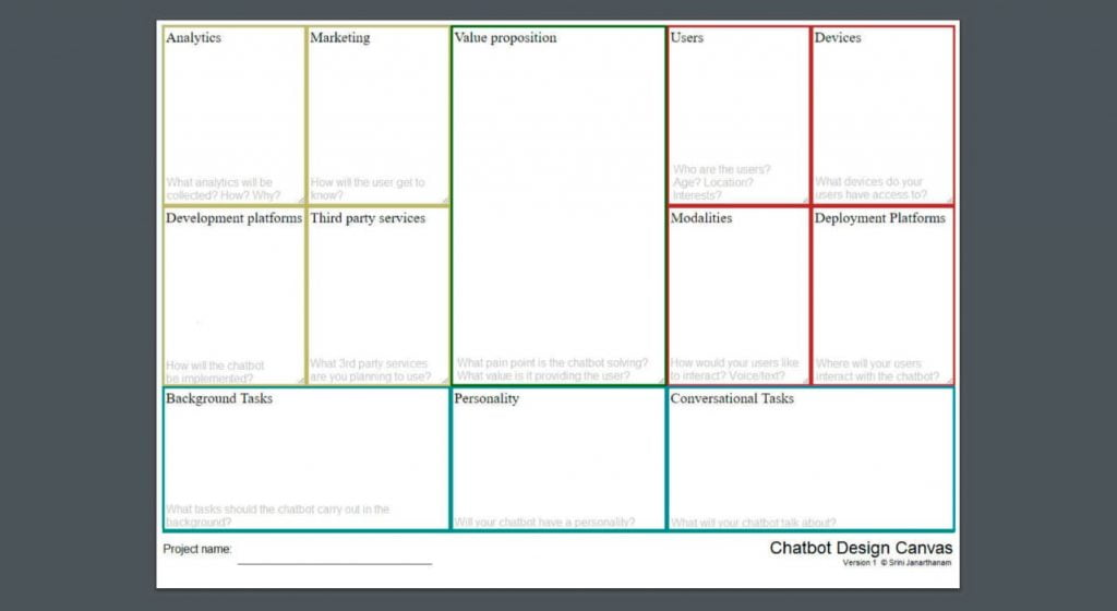 Chatbot Design Canvas capture