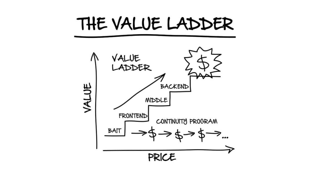 The value ladder